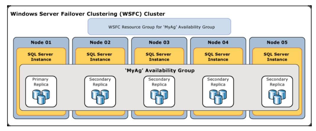 Windows-Server-Failover-Clustering