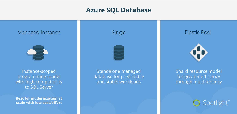Azure-SQL-Database