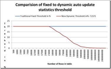 Comparison of fixed dynamic auto update statistics threshold