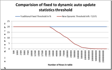 Comparison of fixed dynamic auto update statistics threshold