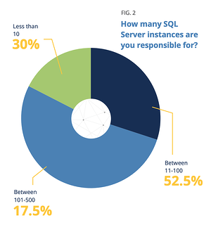 State of Database Performance Monitoring - Number of SQL Server Instances