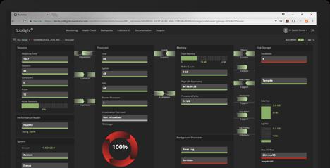 Spotlight Cloud SQL Server monitoring dashboard