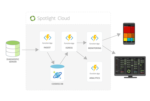 Spotlight-Cloud-Data-Flow-diagramV2